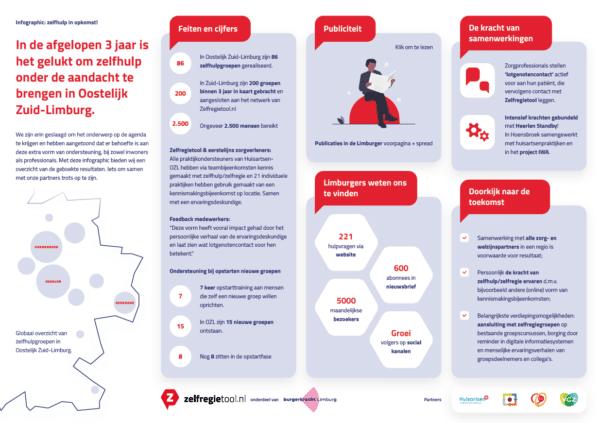 Foto-infographic-resultaten-zelfregie-zelfhulp